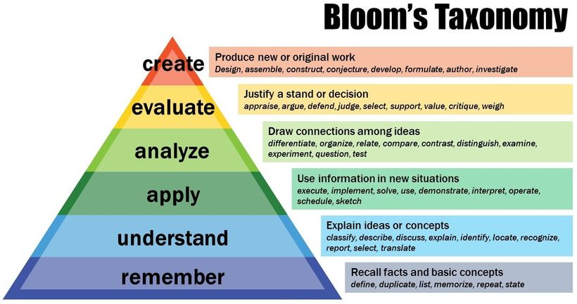 "<a href=""https://cft.vanderbilt.edu/guides-sub-pages/blooms-taxonomy/"" target=""_blank"">Center for Teaching, Vanderbilt Univer"