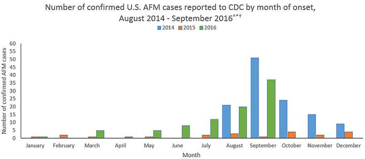 The number of acute flaccid myelitis cases reported in the U.S. from 2014 to 2016.