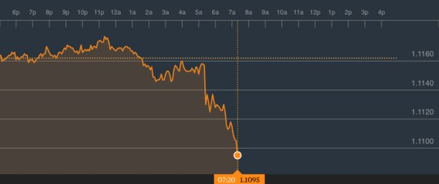 The fall in the pound after last week's High Court