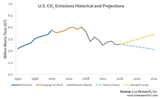 If Donald Trump wins the presidency, the carbon emissions that cause global warming are expected to skyrocket.