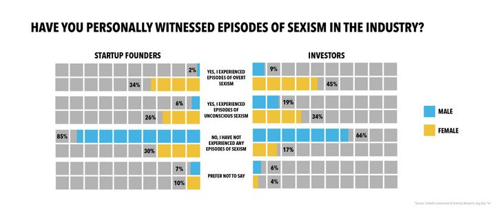 About 80 percent of women have experienced overt or unconscious sexism in the investing industry