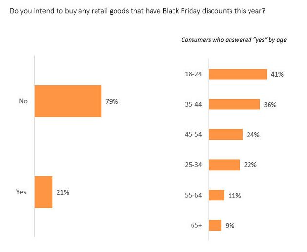 Some 79% of shoppers surveyed said they wouldn't be tempted by Black Friday deals this