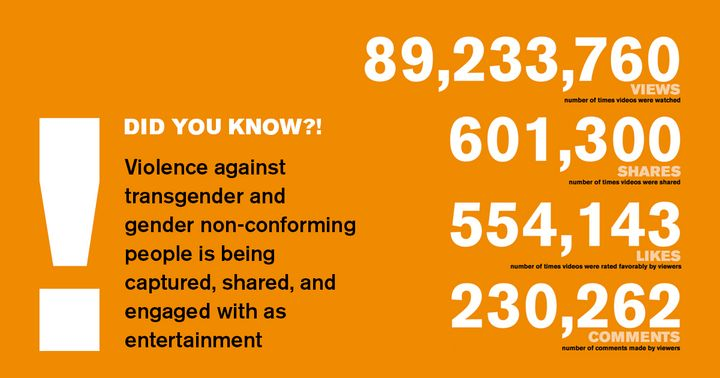 Some of the startling engagement statistics on eyewitness videos of transphobic violence uploaded as entertainment.