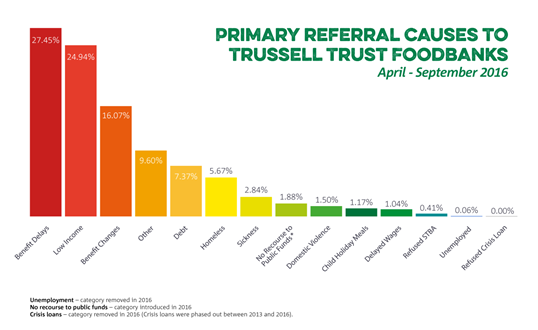 Primary referral causes to Trussell Trust