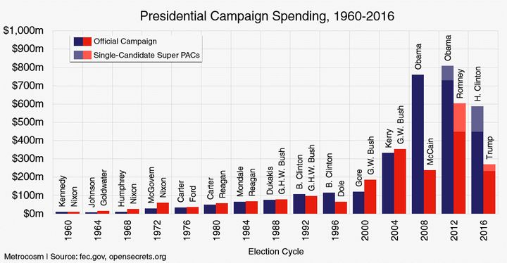 The super PACs spending figures shown include only single-candidate super PACs, those that explicitly support a specific cand