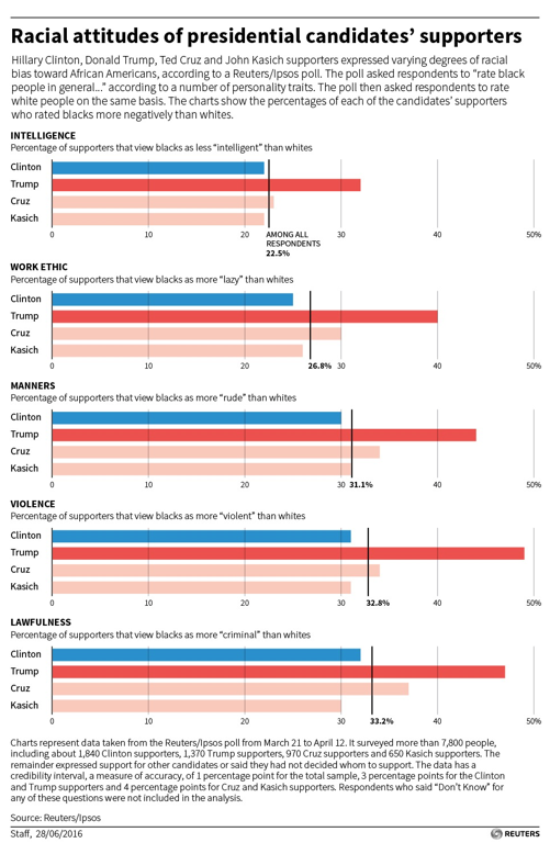 American voters are racist. But some candidate's voters are more racist thanothers.