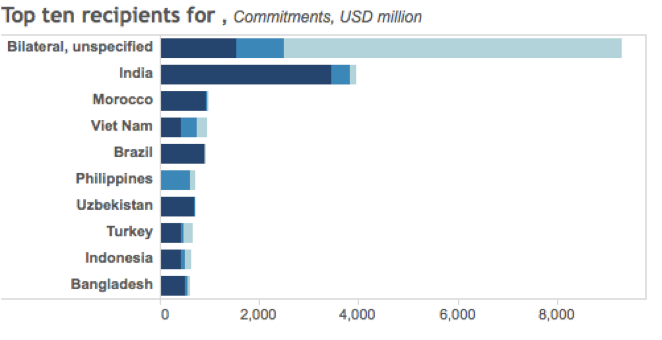Figure 2. Top 10 climate related development finance recipient countries in 2014 (OECD DAC Database)