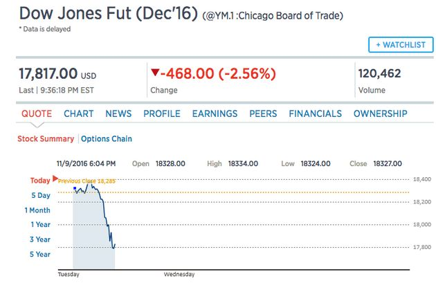 The Dow Jones Futures dropped nearly 500 points on Tuesday