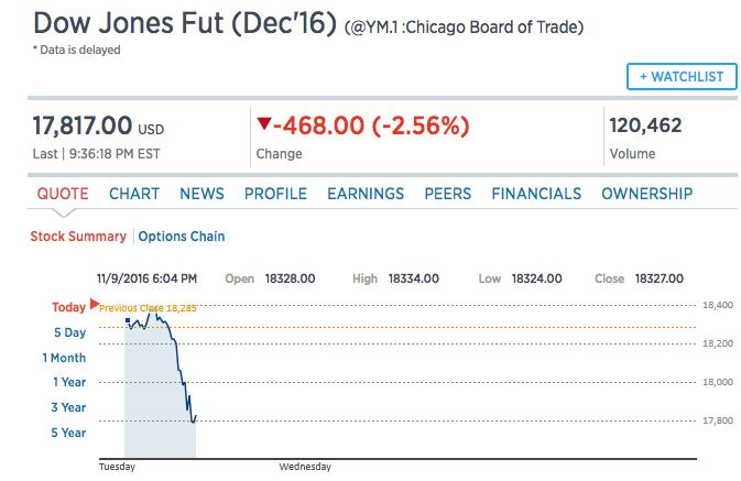 The Dow Jones Futures dropped nearly 500 points on Tuesday night.<i></i>