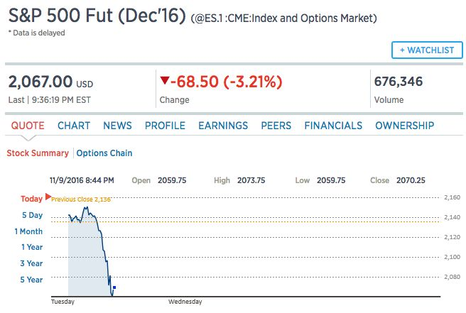 S&P 500 Futures dropped sharply as the presidential election tightened on Tuesday night.<i></i>