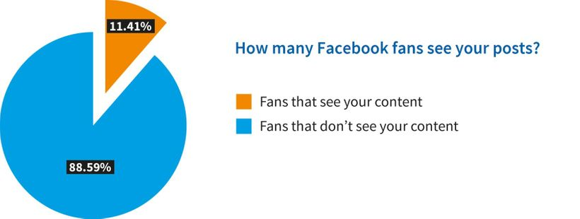 Hardly any fans see your Facebook content