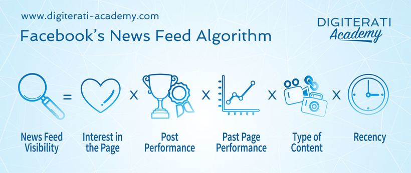 "<a href=""https://www.digiterati-academy.com/store/RigFZ4fF"" target=""_blank"">Facebook's News Feed algorithm explained</a>"