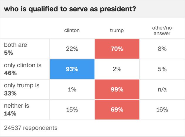 Trump Won Big Among Voters Who Didn't Like Either