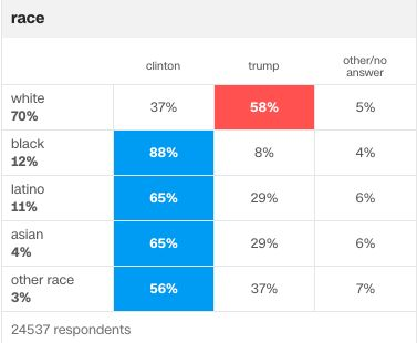 CNN's exit poll on how people of different races