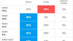 This Exit Poll 'Shows Racism And Misogyny Were At The Heart Of Trump's