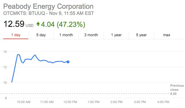 Earlier this year, Peabody Energy declared bankruptcy. Now it may have a bright, if smoggy, future.