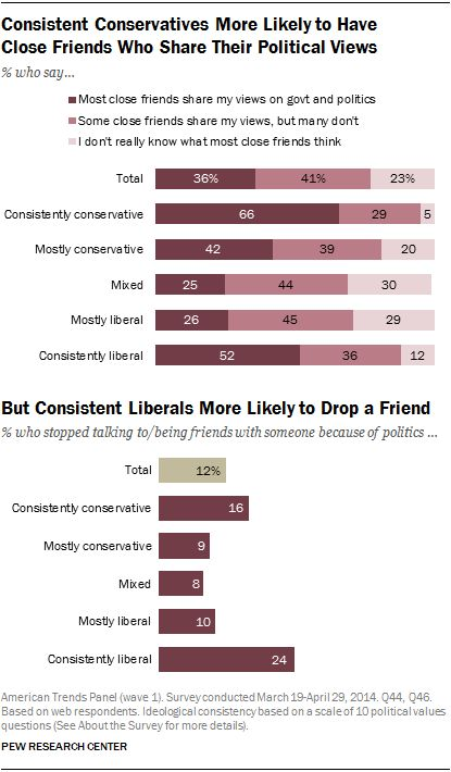 """Pew reports that """"roughly 4 in 10 consistent liberals on Facebook (44%) say they have blocked or unfriended someone on social"""