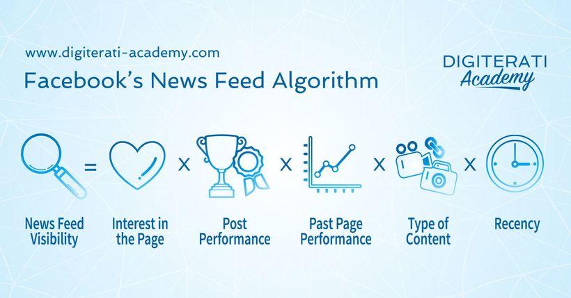 "<a href=""https://www.digiterati-academy.com/store/JDX72iBo"" target=""_blank"">Facebook's Edgerank Algorithm</a>"