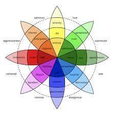 Plutchik Color Wheel