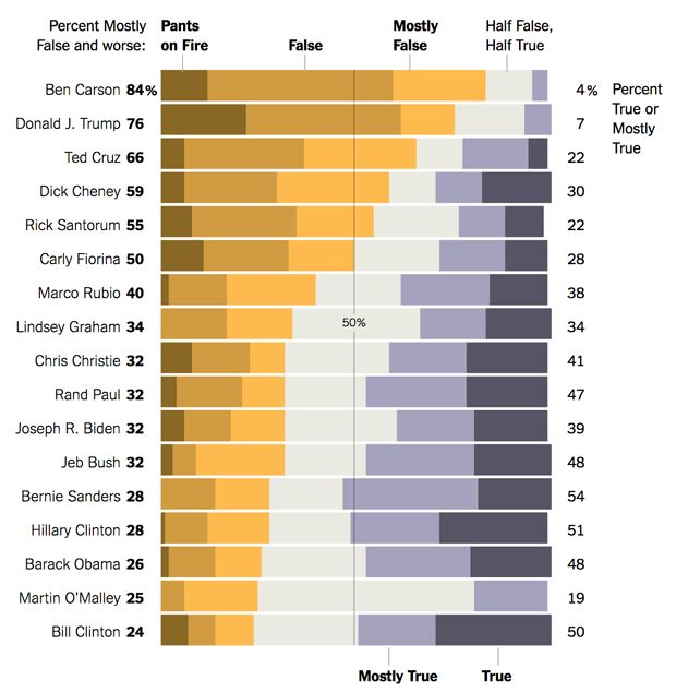 Statements by presidential candidates since 2007, ranked for honesty by Politifact.