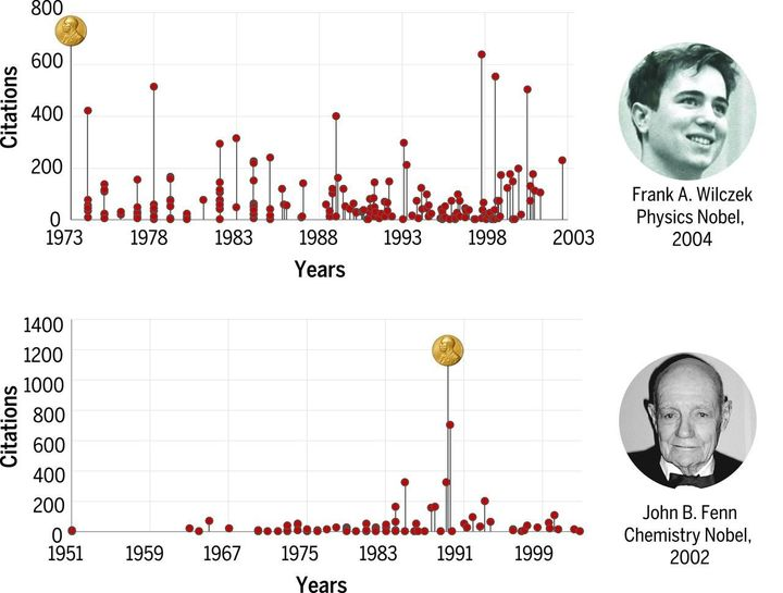 The chart above tracks when in their careers physicist Frank Wilczek and chemist John Fenn published the papers that earned t