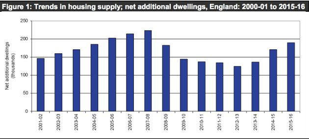 If Theresa May Is Building So Many New Homes, Why Is There A Housing