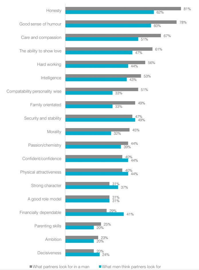 Men rated honesty the most important characteristic partners sought - but much less than those seeking...