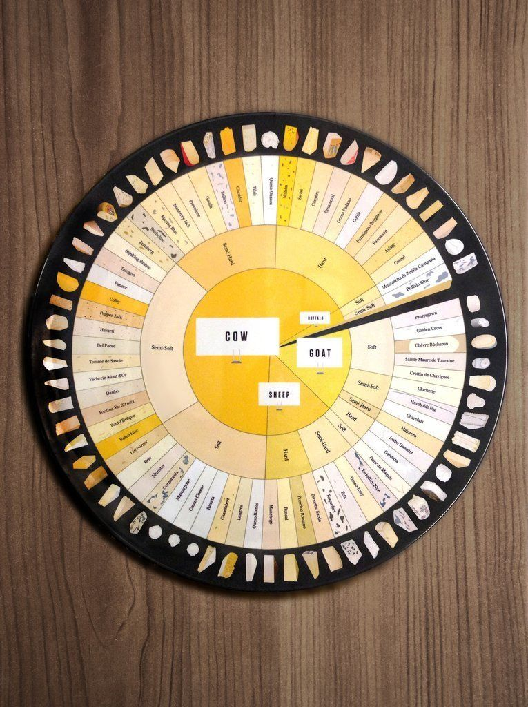 "The Charted Cheese Wheel Platter, $36, <a href=""https://www.popchartlab.com/products/the-charted-cheese-wheel-cheese-platter"""