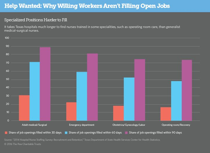 Why Does It Take So Long To Hire A Nurse? | HuffPost