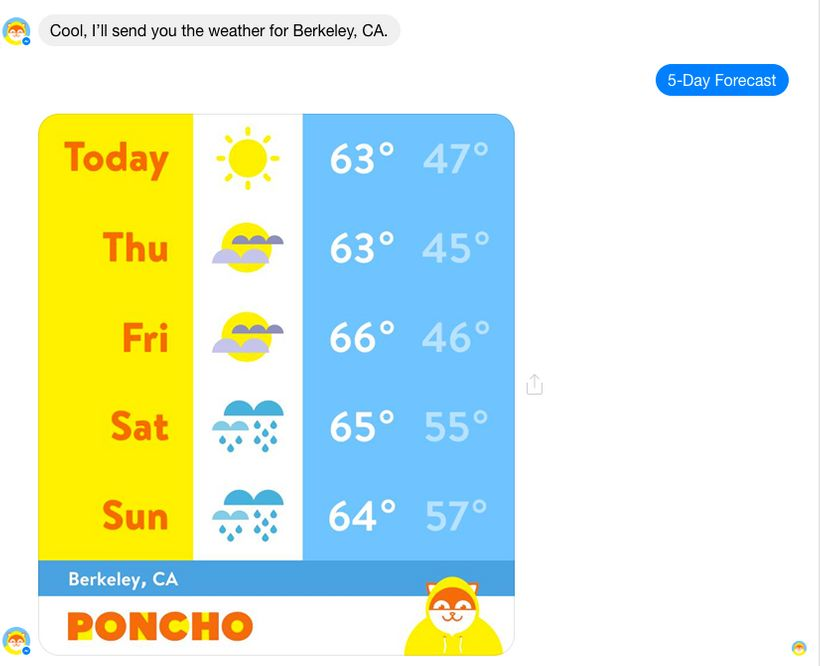 The weather forecast from Hi Poncho.