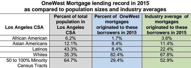 A chart included in the complaint compares the percentage of OneWest loans by demographic to the industry average and the per