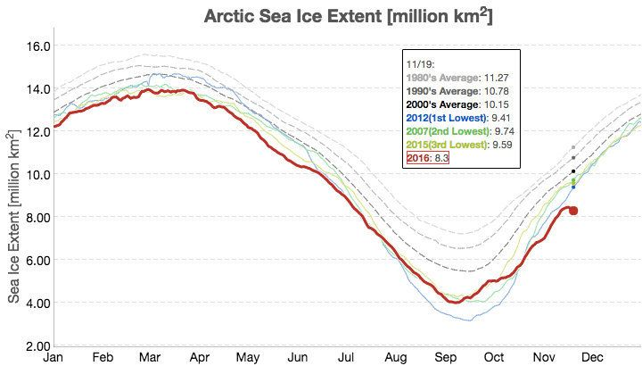 The red trend line depicts the advance of sea ice on Nov. 19, 2016. See where it curves downward at the far right?