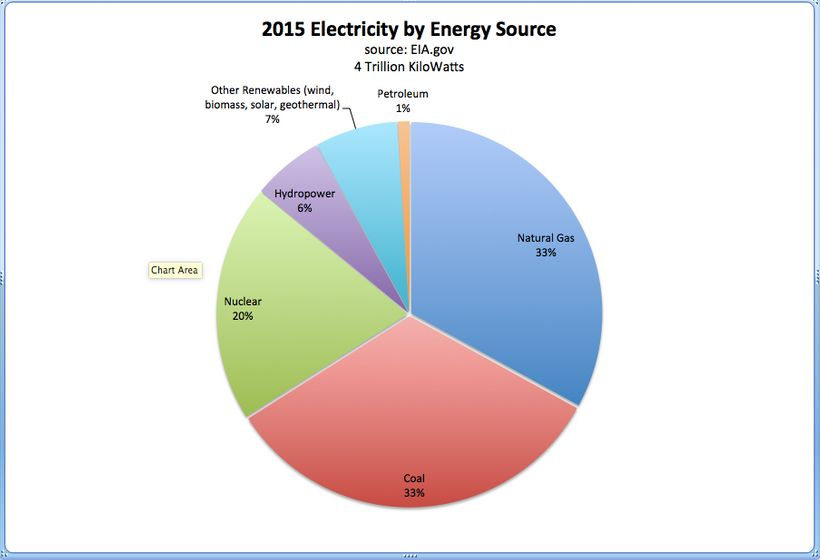 2015 electricity power generation by source.
