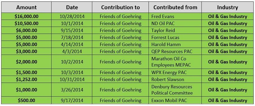 <strong>Data Collected from the North Dakota Campaign Finance Online Portal</strong>