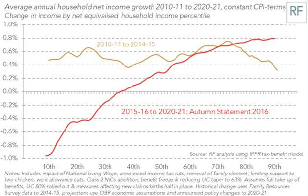 Average Incomes Will Rise At Less Than Half The Rate Of Last