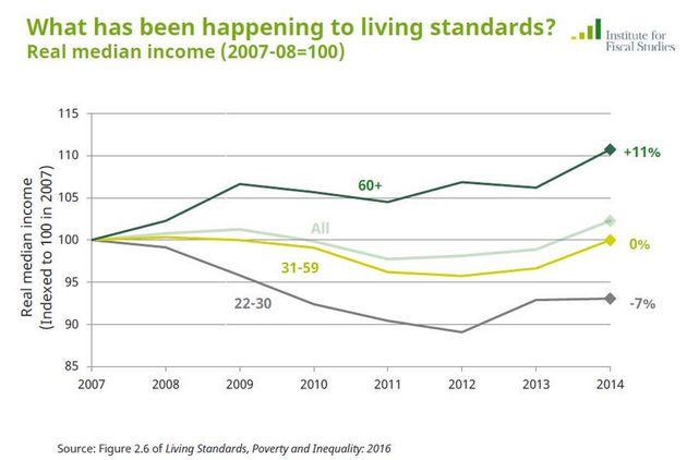 Autumn Statement 2016 Analysis Shows 'Dreadful Decade' For British Living