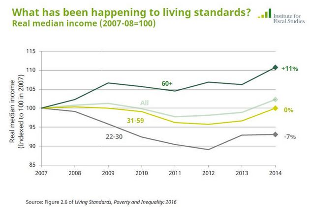 This Chart Shows Young People Have Seen Their Wages Fall While Older People Have Got