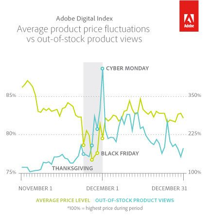 Adobe Digital Showing the relevant statistics with respect to the major events