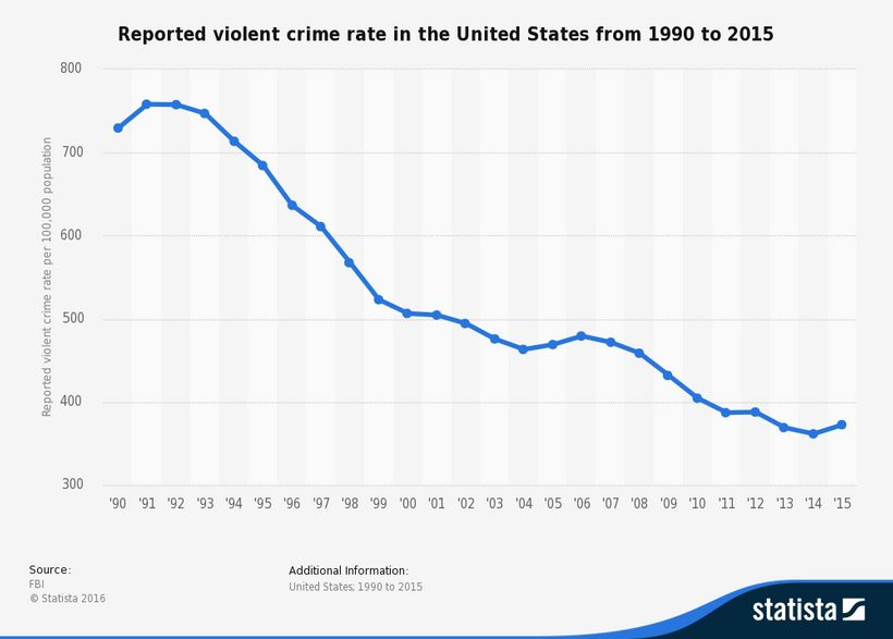 The truth about violent crime, unknown to most voters.