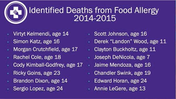 <p>Slide from Food Allergy Research & Education Dinner December 2015 </p> <p>Food Allergy Deaths (Only reflects known fatalities in the US during this time period).</p>