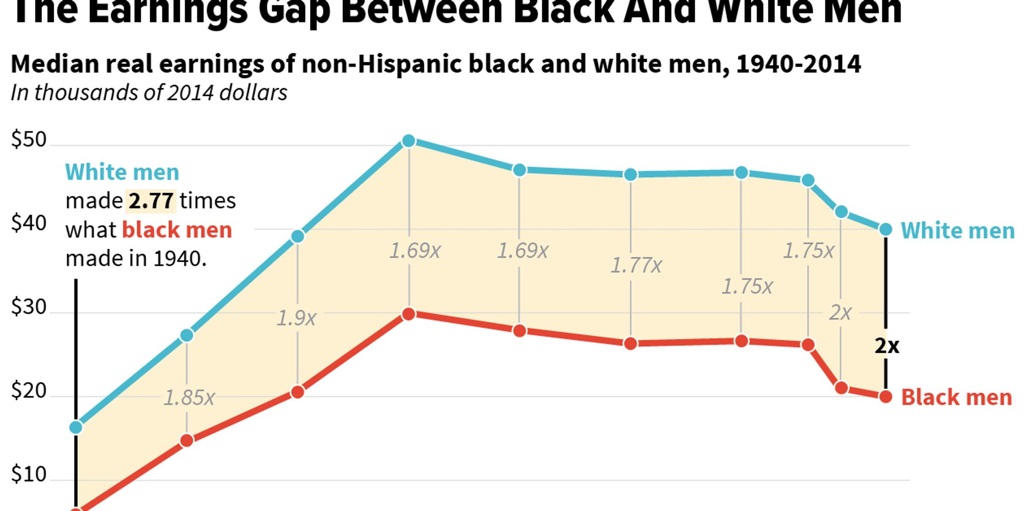Working-Class Whites Still Have It A Whole Lot Better Than Their Black Counterparts