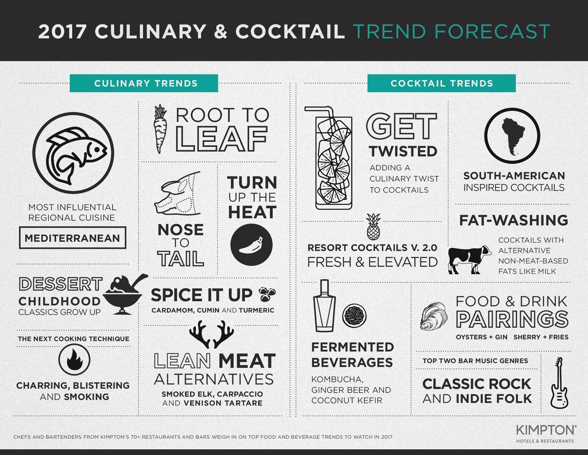 Cocktail Trend 2018