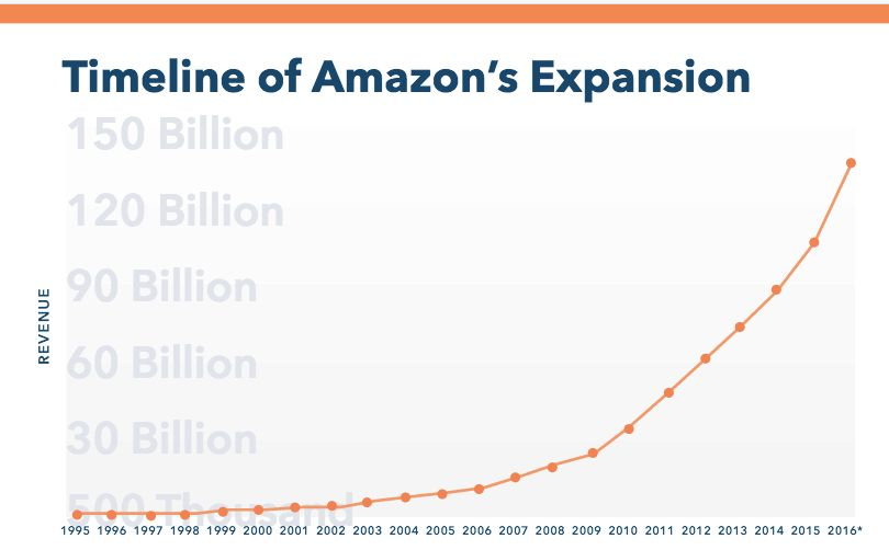 Amazons Takeover Of The Economy Is The Real Threat To American