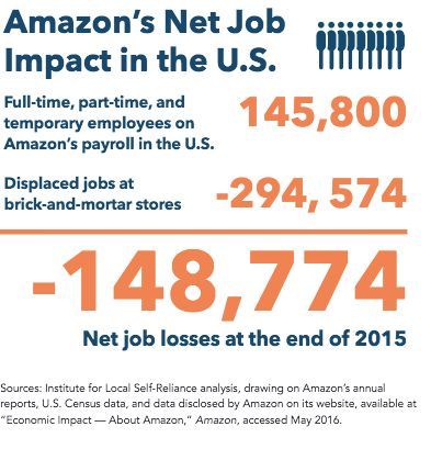 Amazon hasn't created as many jobs as it's displaced.