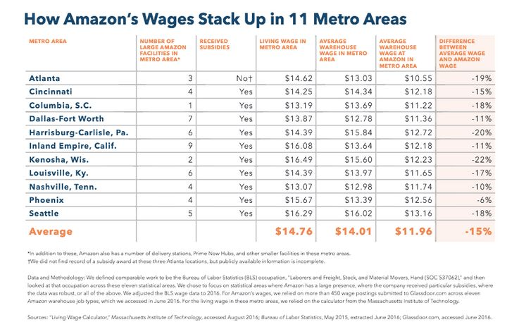 The report says Amazon pays lower than average wages in many areas.