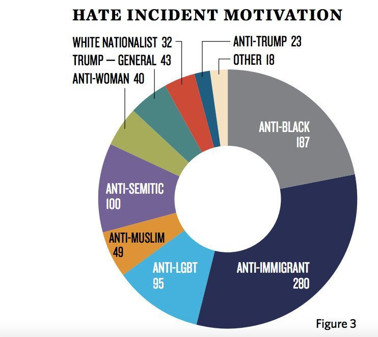 There's Been An 'Outbreak' Of Nearly 900 Hate Incidents Since Trump's