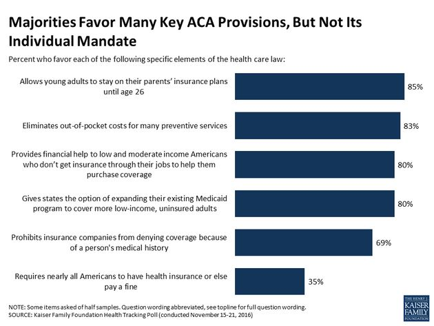 Poll: Only One-Fourth Of Americans Actually Want Full Obamacare