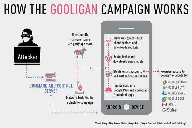 New Android Malware 'Gooligan' Has Breached Over 1 Million