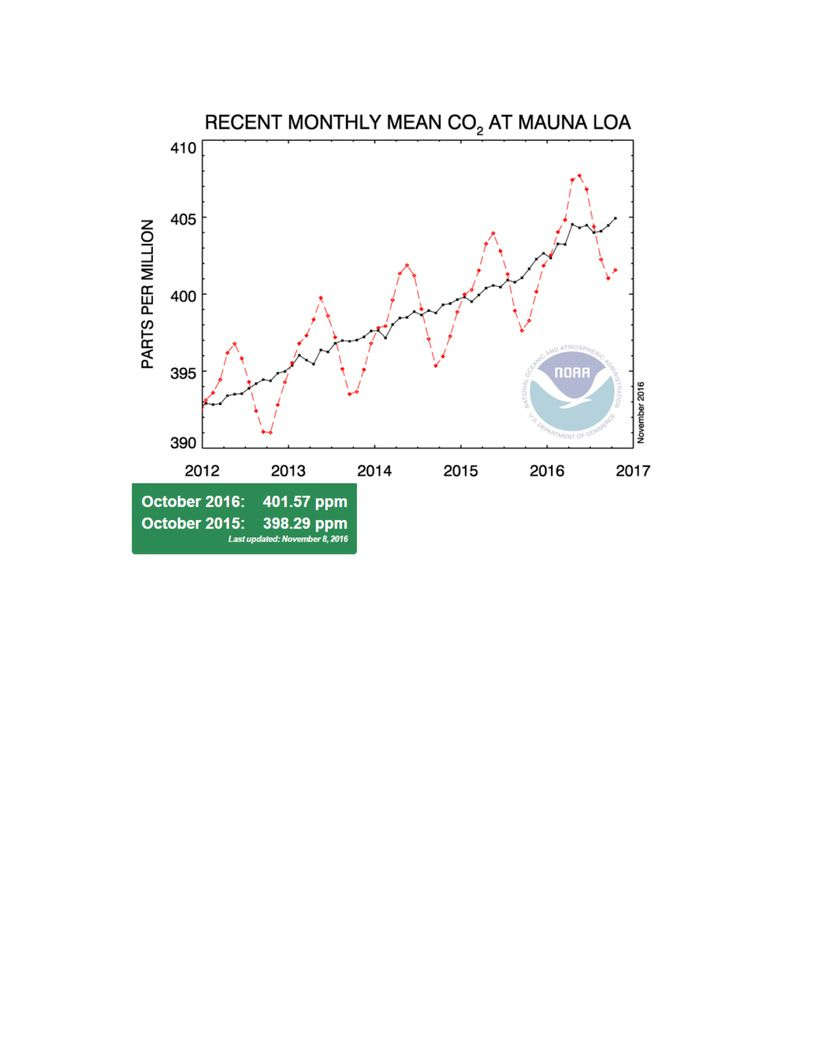Atmospheric carbon dioxide concentrations have increased to a record of 3.28 parts per million from October 2015 to October 2