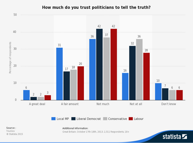 YouGov polling in 2013 revealed varying levels of trust among different groups of